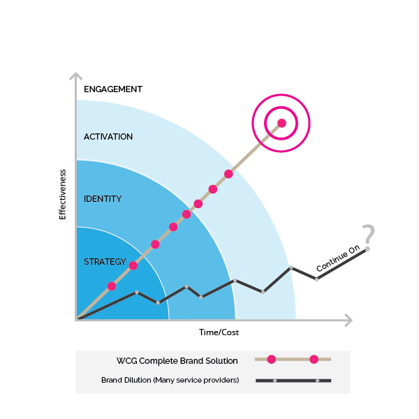 brand_identity_engagement_chart